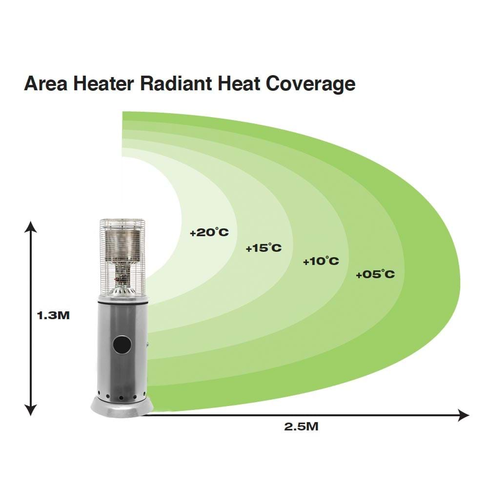 Gasmate Area Heater 2